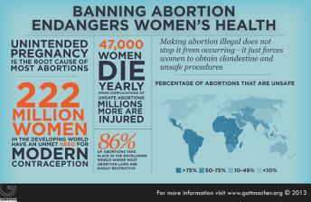 banning abortion
